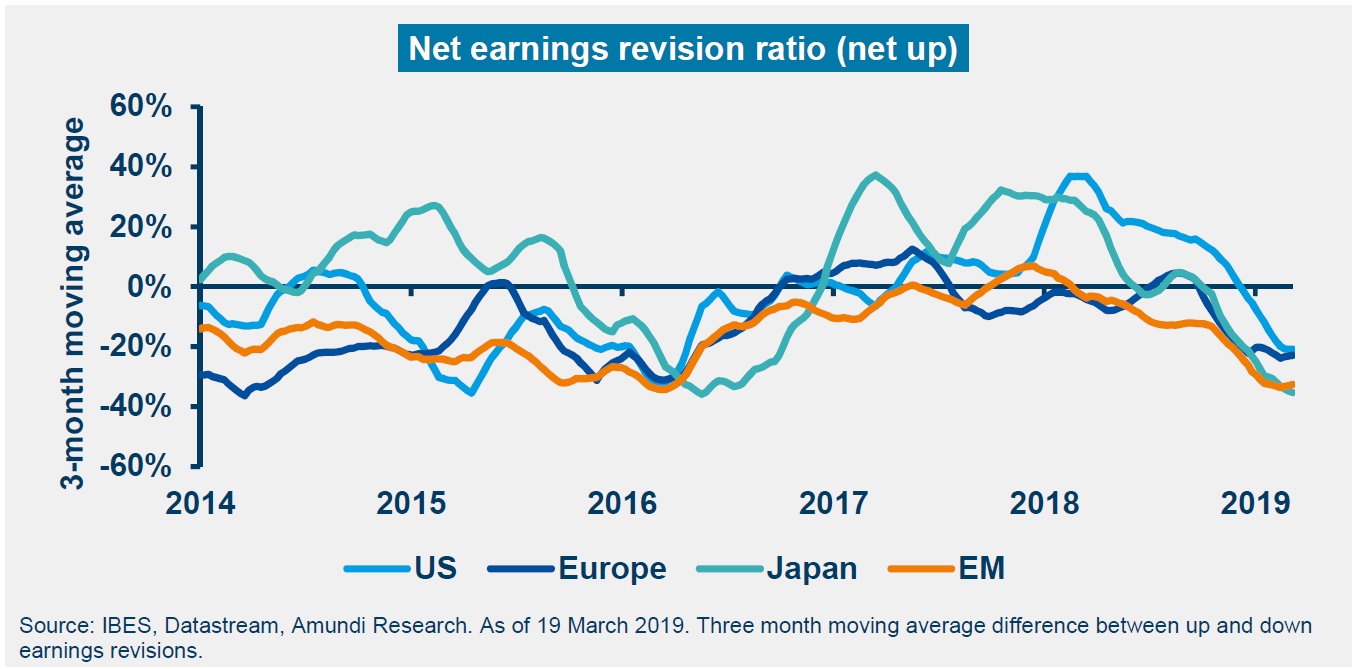 Net earnings revision ratio (net up)