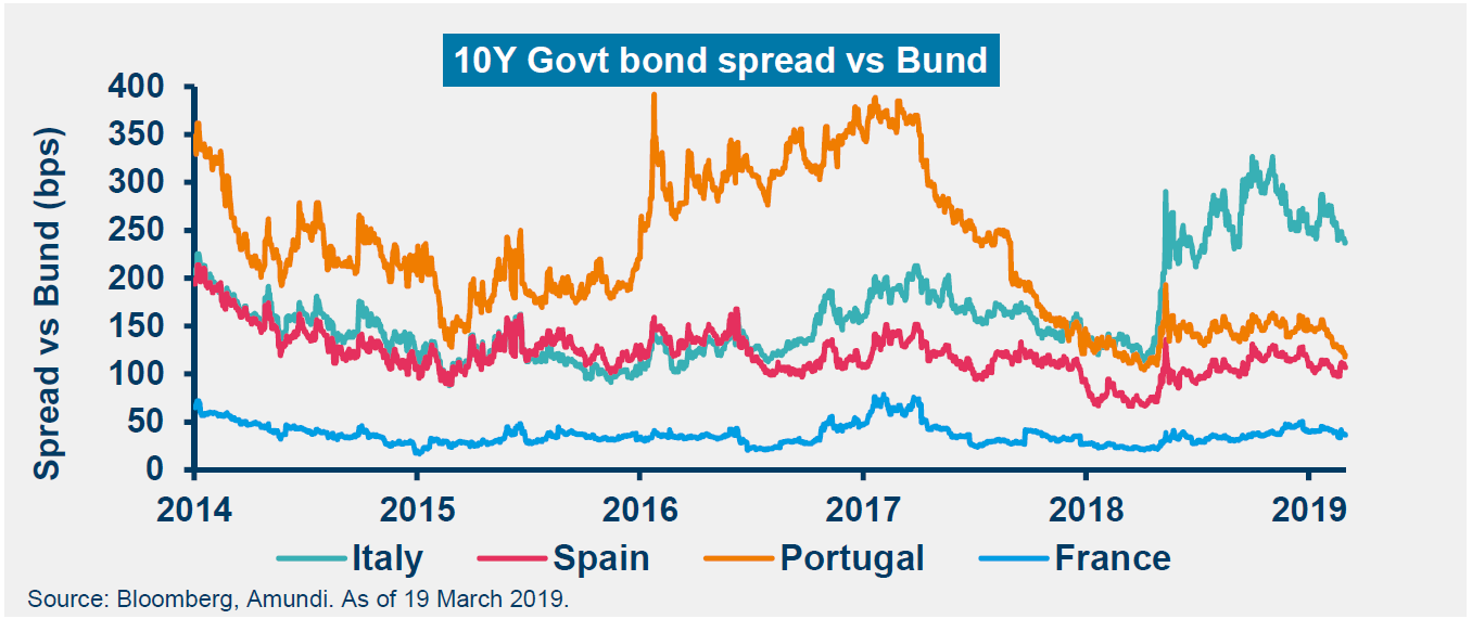 10Y gov't bond spread vs Bund (bps)