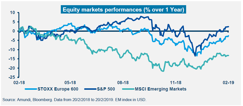 Equity markets performances (% over 1 year)