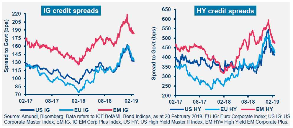 IG credit spreads graph, HY credit spreads graph