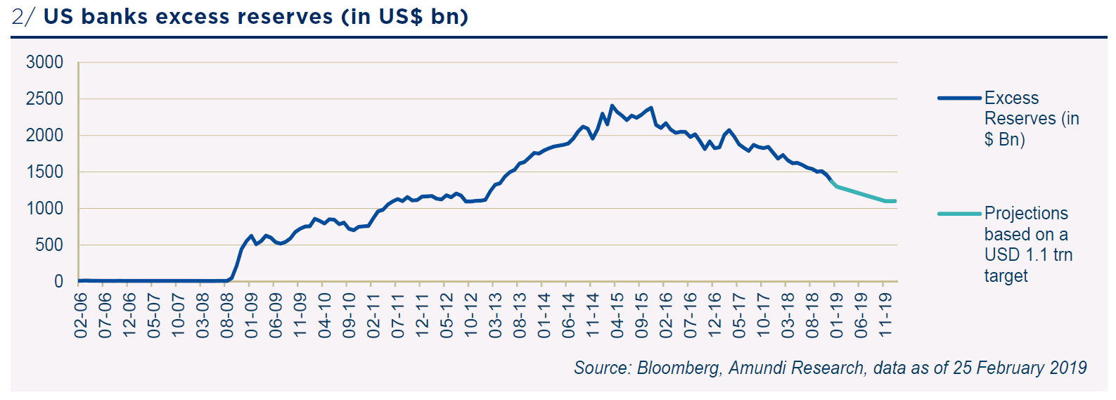 US Banks excess reserves (in US$ bn)
