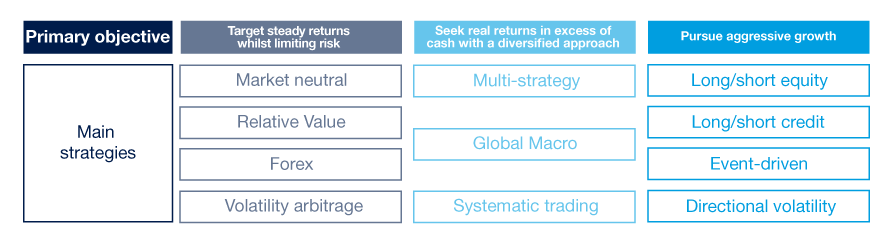 Positive returns, regardless of what direction the market is moving