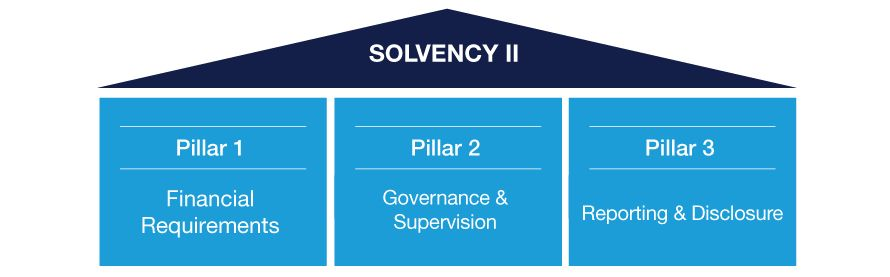 basel iii solvency ii Trends and challenges for insurance & pensions  madrid, june, 2013 global financial regulatory trends and challenges  solvency ii and basel iii.