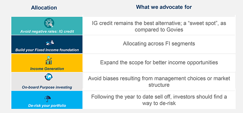Fixed Income Allocation at Amundi
