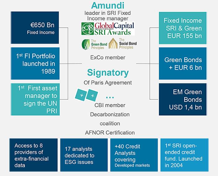 Amundi: a leading player in SRI / Green
