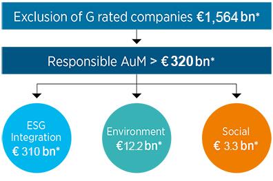 pioneer investments aum 2021
