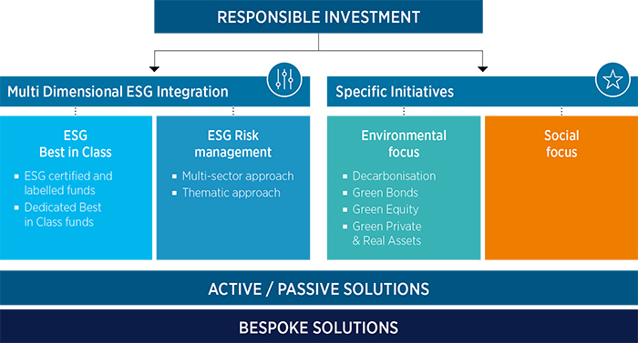 Esg Responsible Investment Offering Amundi Luxembourg