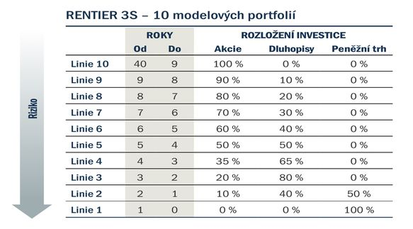 Rentier3S_model_portfolios