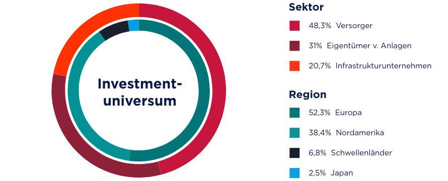 Das Investmentuniversum des KBI Global Sustainable Infrastructure Fund