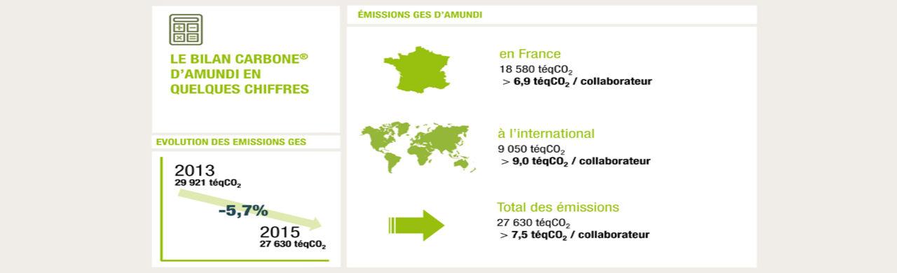 Le bilan carbone 2015 d'Amundi