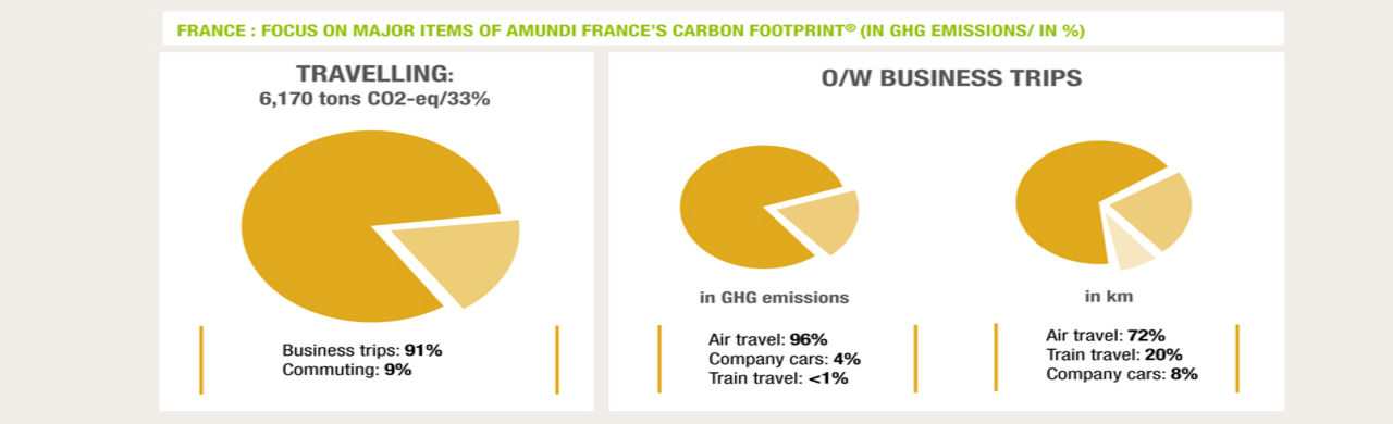Amund Carbon Footprint 2015