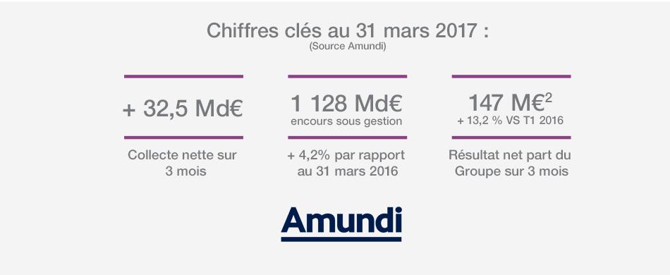 Les chiffres clés - Résultats T1 2017