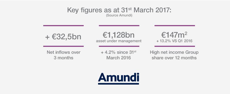 Key figures - Q1 2017 Results