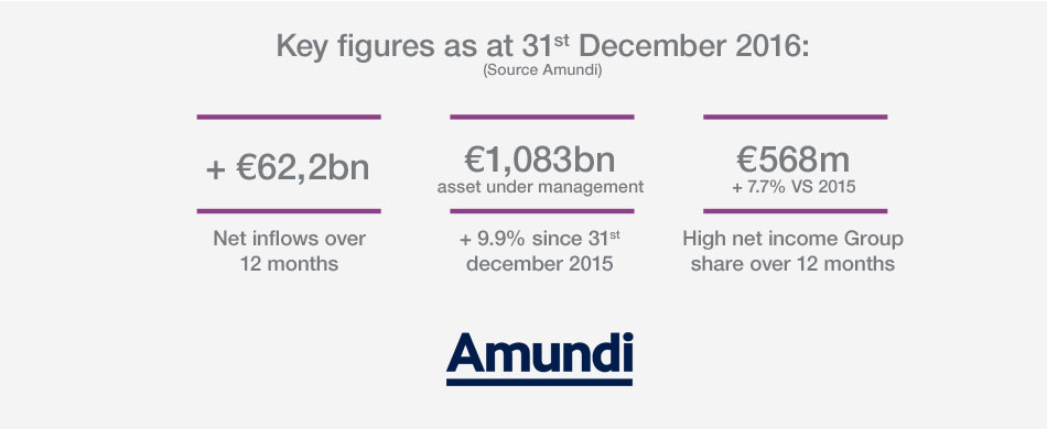 Key figures - Annual and 4th quarter 2016