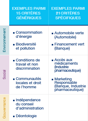 Critères analyse des entreprises