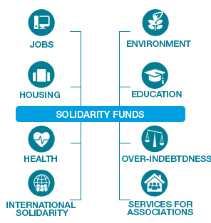 Solidarity funds
