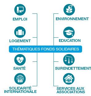 Un gestion solidaire multi-thématiques