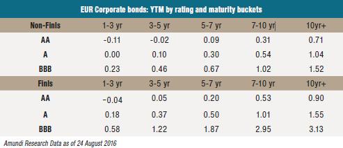 2016-09-07-Graph1-EUR-Corporate-bonds