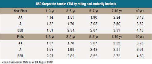 2016-09-07-Graph2-USD-Corporate-bonds