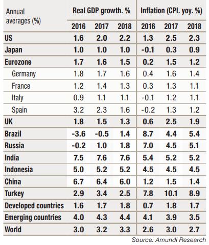 2017.05---Cross-Asset---Macroeconomic-forecast---1