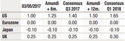 2017.05---Cross-Asset---Macroeconomic-forecast---2