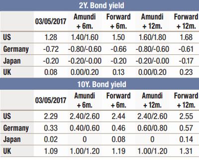 2017.05---Cross-Asset---Macroeconomic-forecast---3