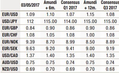 2017.05---Cross-Asset---Macroeconomic-forecast---4