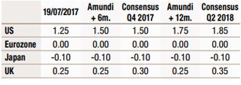 2017.07-macroeco-forecast