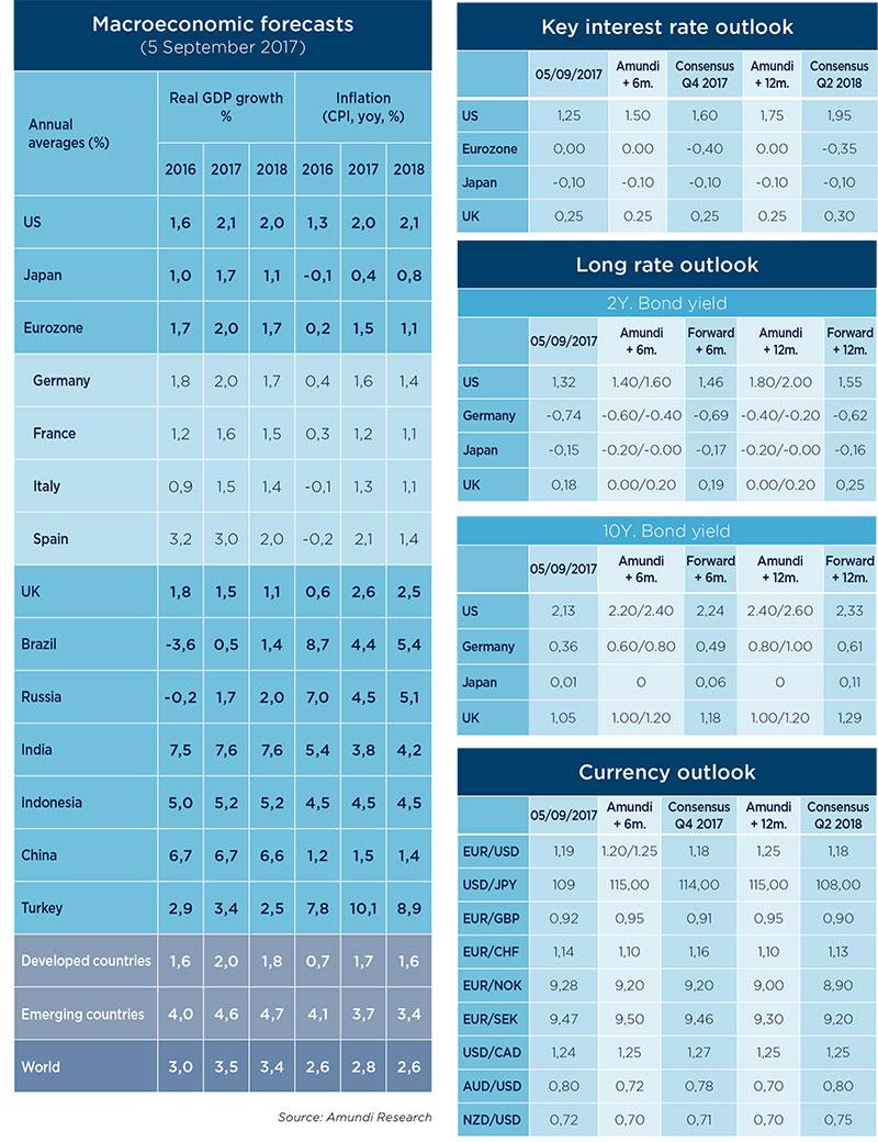 2017.09-Macro Market forecasts