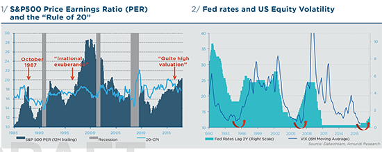 """1/ S&P500 Price Earnings Ratio (PER) and the """"Rule of 20"""" 2/ Fed rates and US Equity Volatility"""