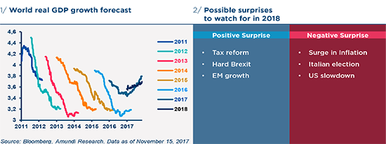 GBIO 1/ World real GDP growth forecast 2/ Possible surprises to watch for in 2018