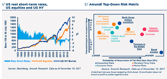 Graphs 1/ US real short-term rates, US equities and US HY  2/ Amundi Top-Down Risk Matrix