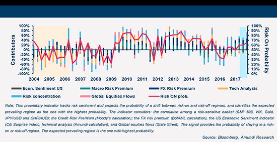 3/ Amundi risk-on/risk-off indicator