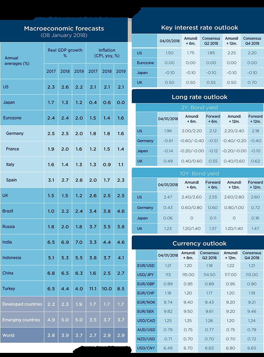 Macri and marsket forecasts