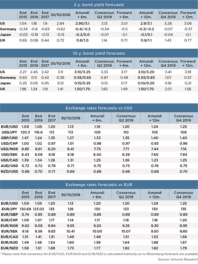 2018-11-macro-financial-forecast-tab2