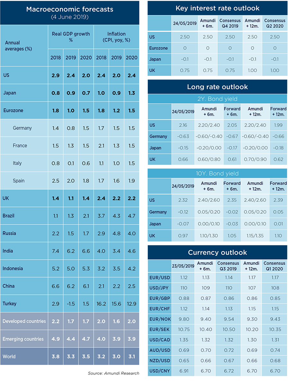 Risk-Factors-Macro-and-Market-forecast