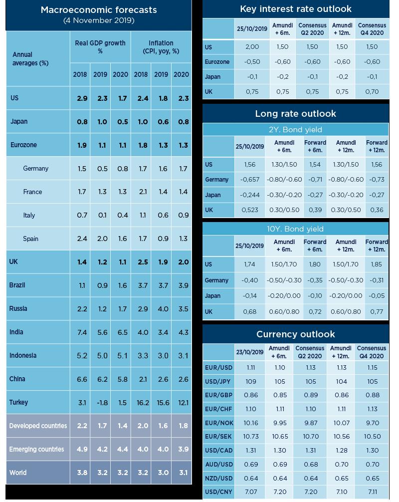 Tableau-Market-forecast