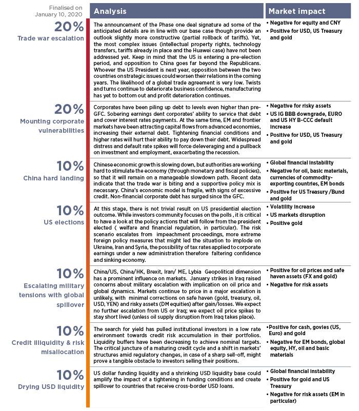 1.-Top-risks-map