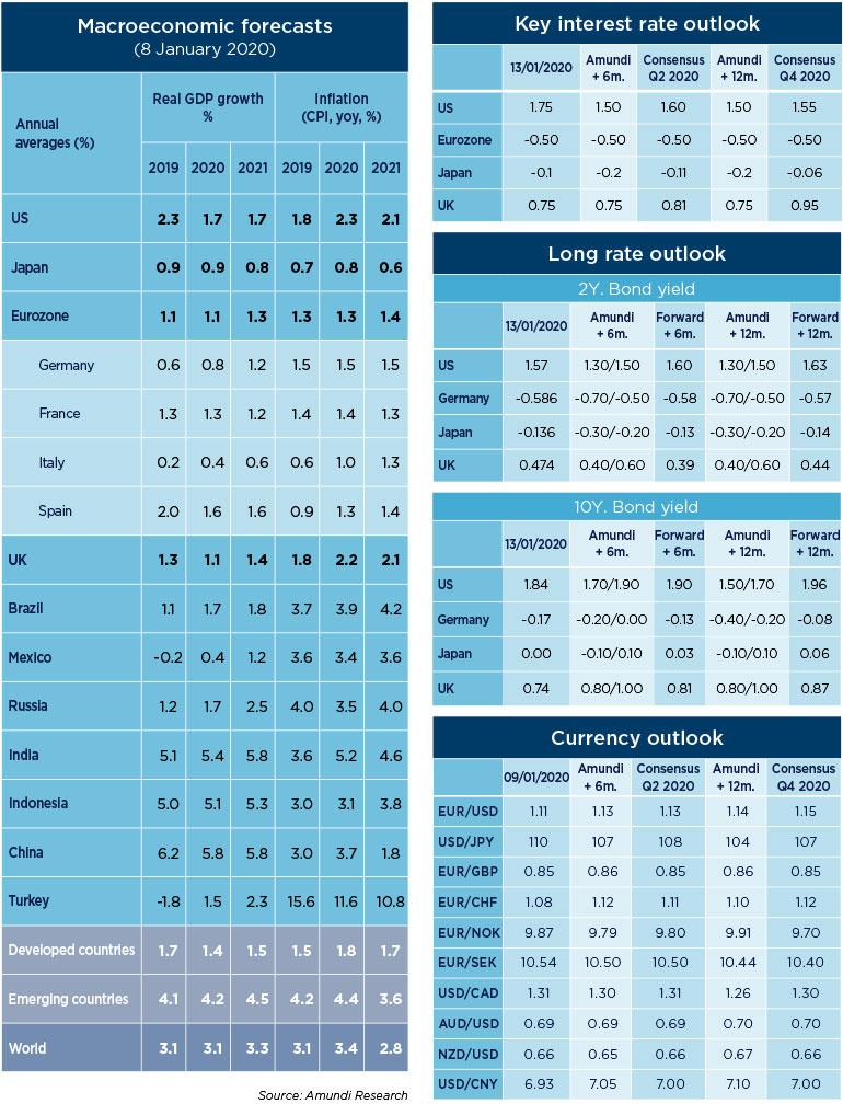 2.-Macro-and-market-forecasts