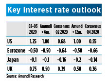 Key interest rate outlook 1