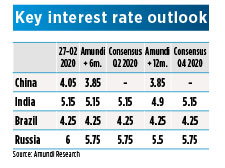 Key interest rate outlook 2