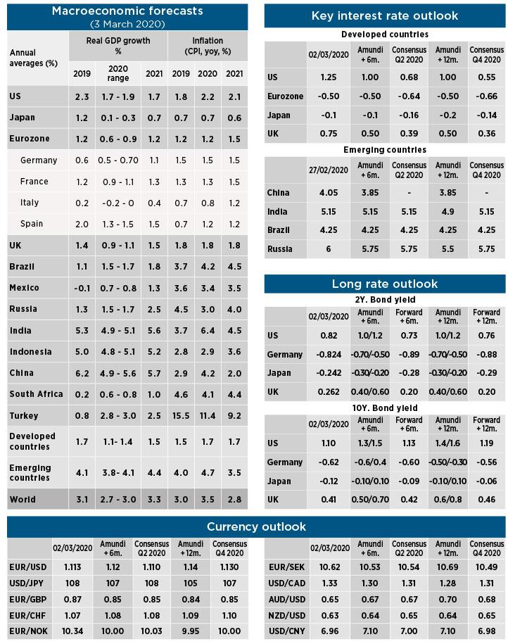 Macro & Asset Forecast