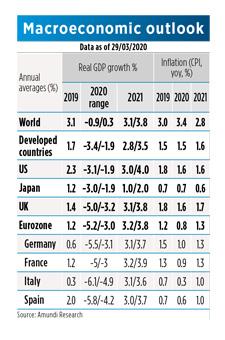 Table-1-Macroeconomic-outlook