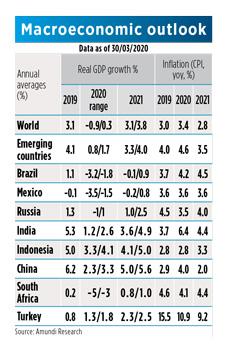 Table-4-Macroeconomic-outlook