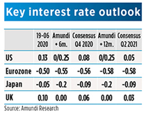 Key interest rate Dev Countries