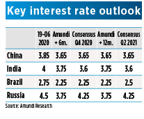 Key interest rate Em countries