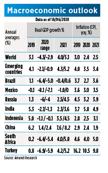 Macro Outlook Emerging Countries