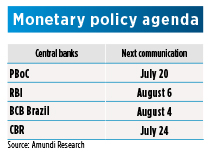 Monetary policiy agenda EM countries