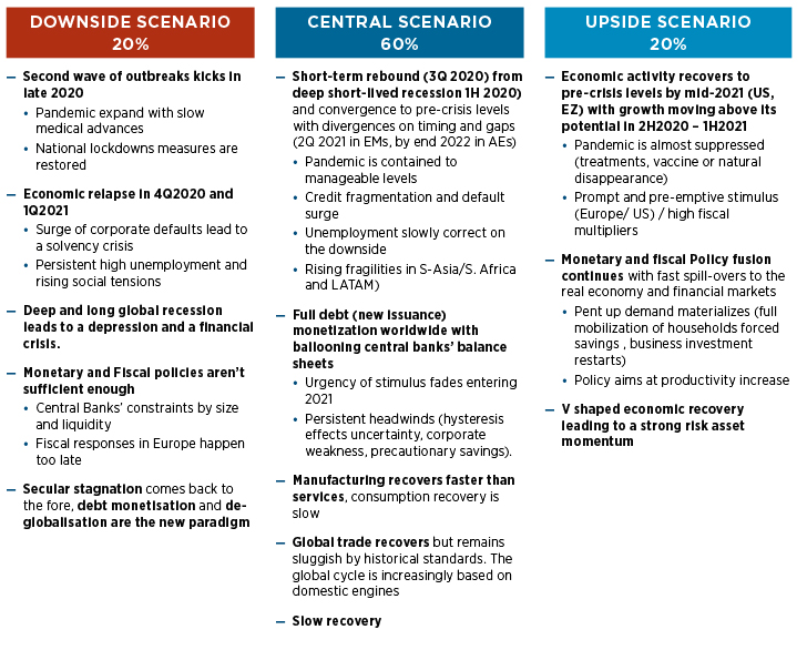 Central and alternative scenario