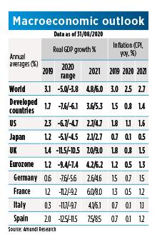 Dev countries - Macro Outlook